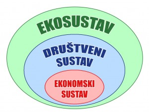 "Odnosi sustava Izvor: Bob Doppelt - ""The power of Sustainable thinking"" (slobodan prijevod)"